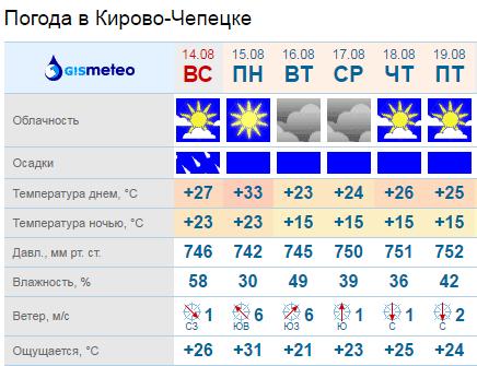 Прогноз погоды по сальску на 14 дней